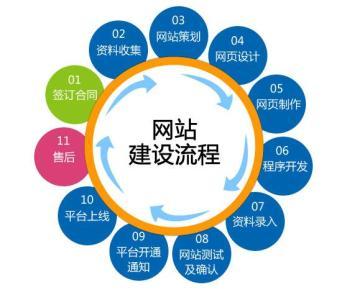 上海营销型亿博国际客户端下载与响应式亿博国际客户端下载有哪些区别?
